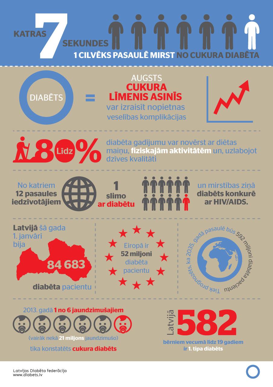 Infografika_plakata_dizains_DIABETS_lv